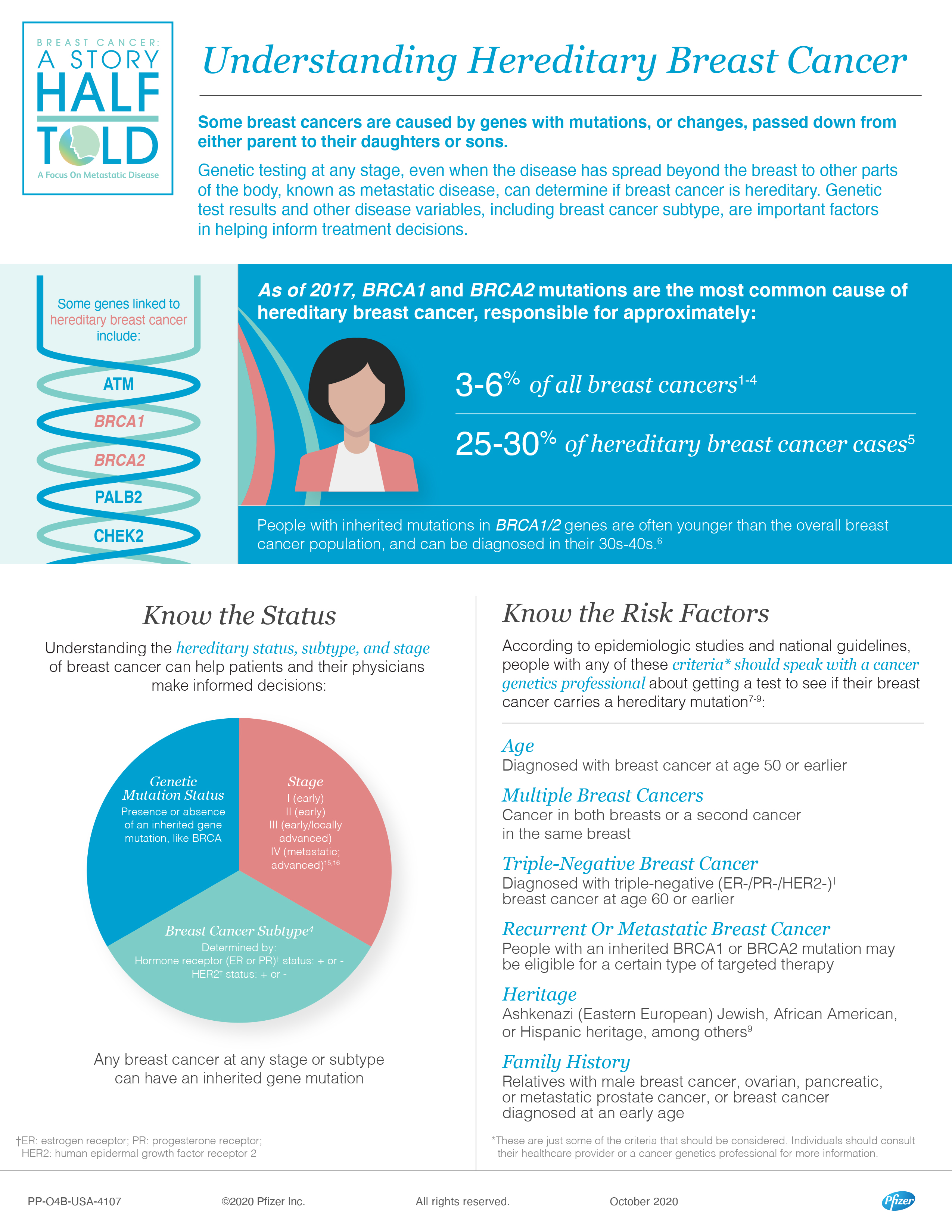 4 SHT Hereditary Breast Cancer Infographic