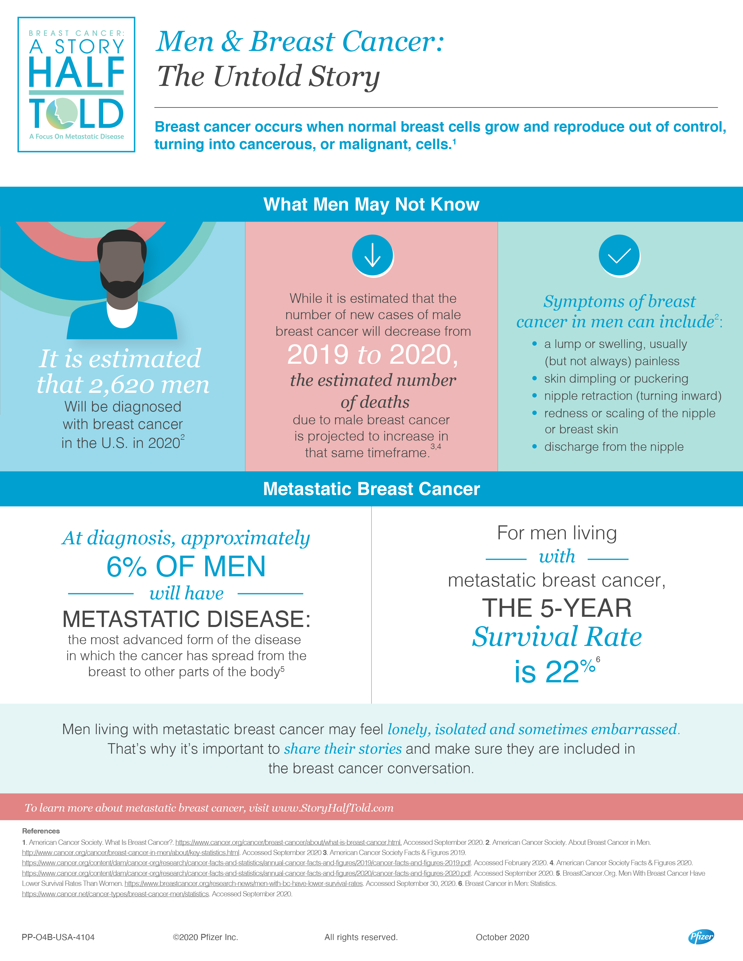 7 SHT Male Breast Cancer Infographic